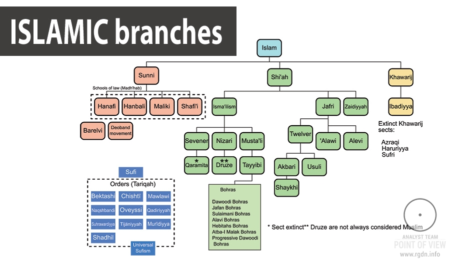 Islamic branches: what prevents them from uniting?