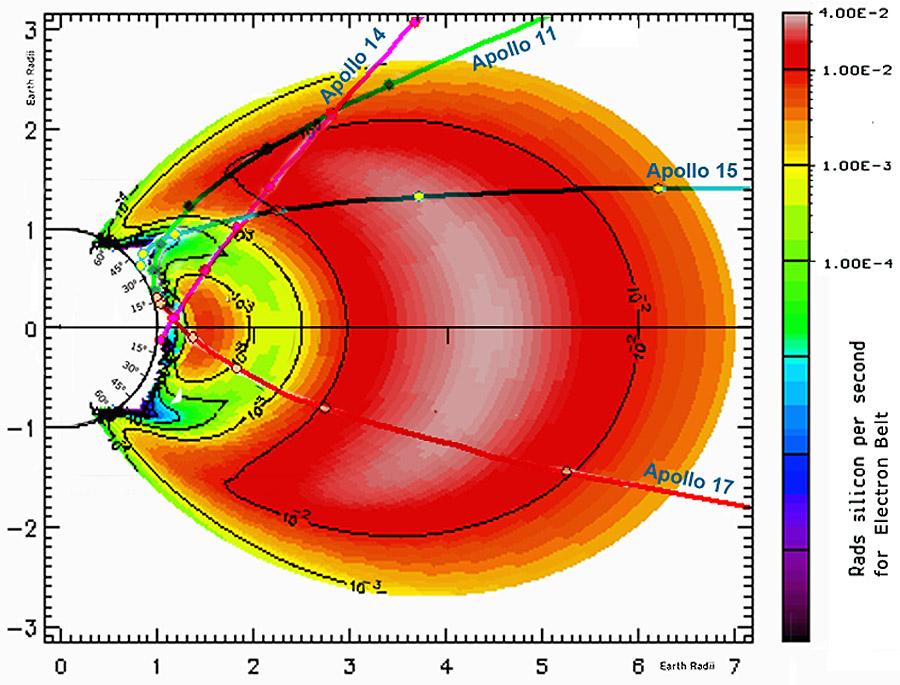 Дозы радиации в электронном радиационном поясе Земли и траектория Аполлон 11, Аполлон 14, Аполлон 15 и Аполлон 17