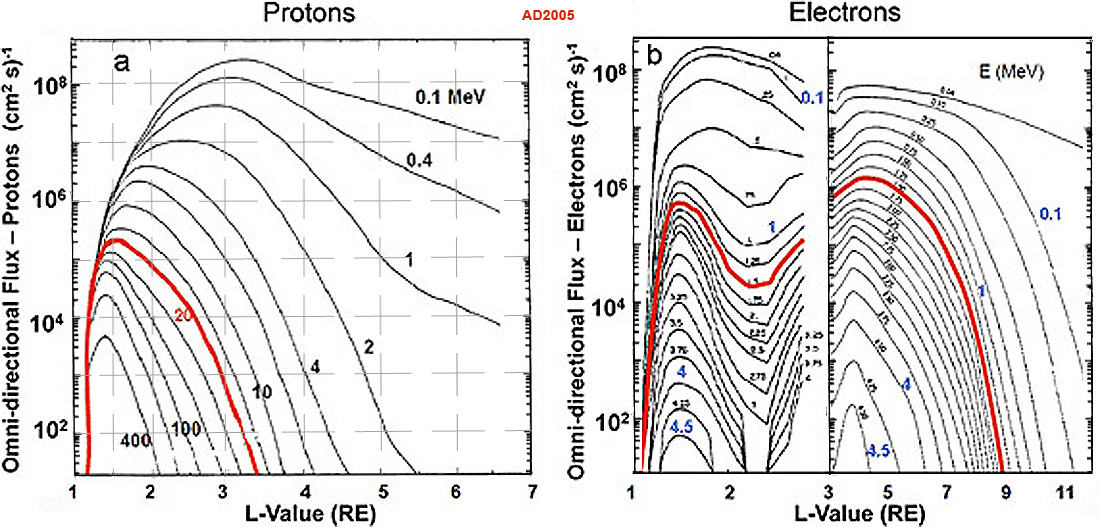 Усредненные по времени профили плотности потоков протонов и электронов