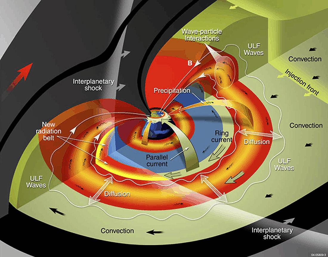 Радиационный пояс Земли. Модель 2010 года.