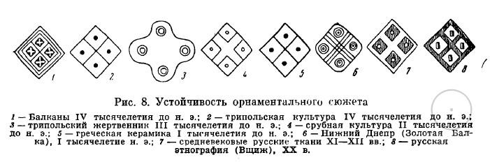 орнаменты трипольской культуры