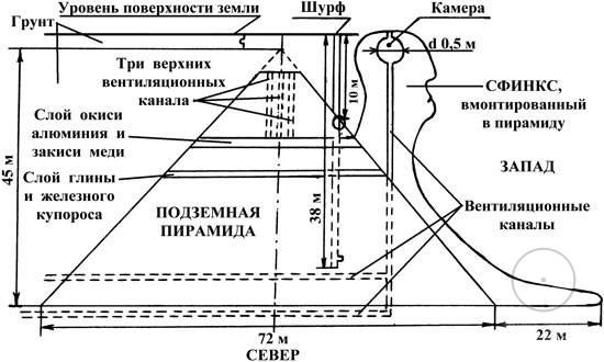 пирамиды в Крыму