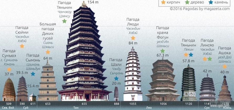китайские пагоды