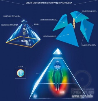 энергетическая конструкция человека
