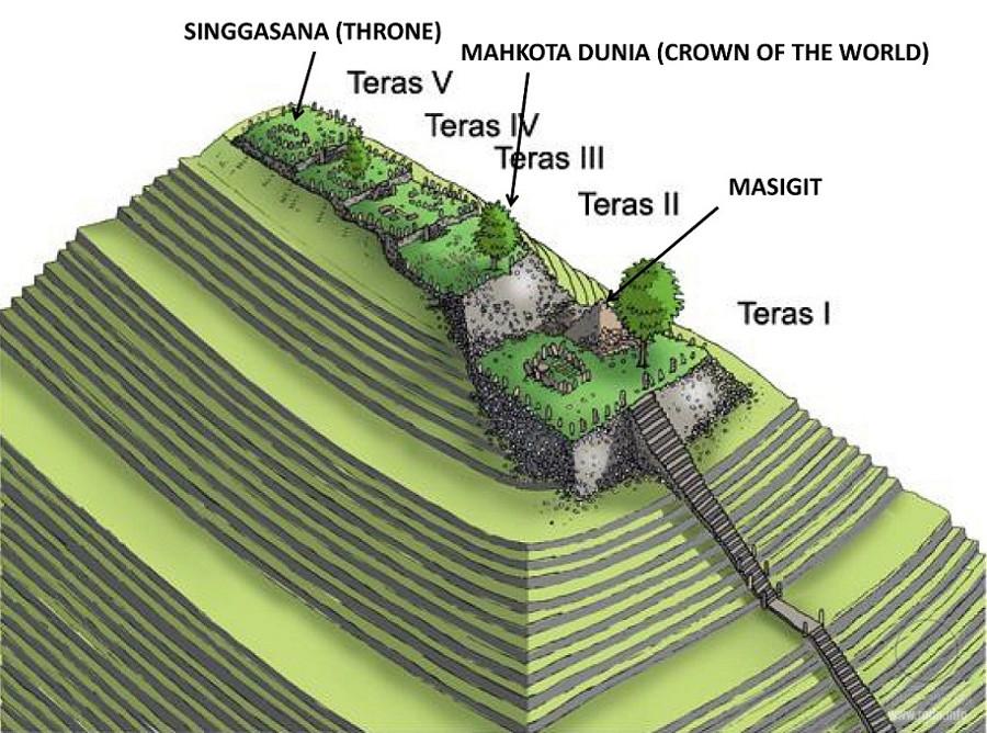 Пять террас горы Гунунг Паданг