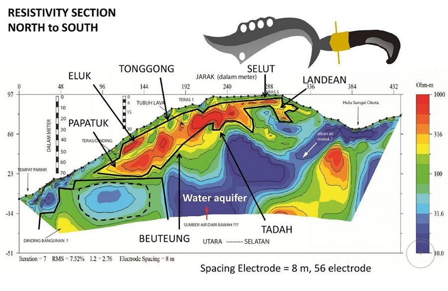 Gunung Padang Гунунг Паданг водоемы