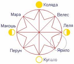 праздники связанные с солнечными циклами у славян