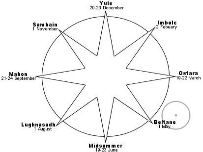 праздники связанные с солнечными циклами у древне-европейских народов