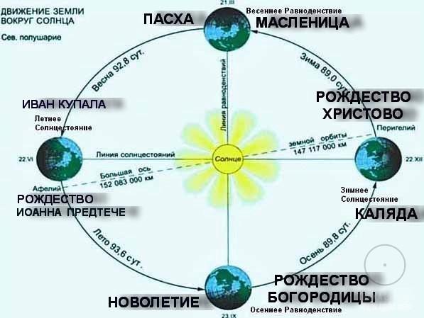 праздники, связанные с солнечными циклами у христиан