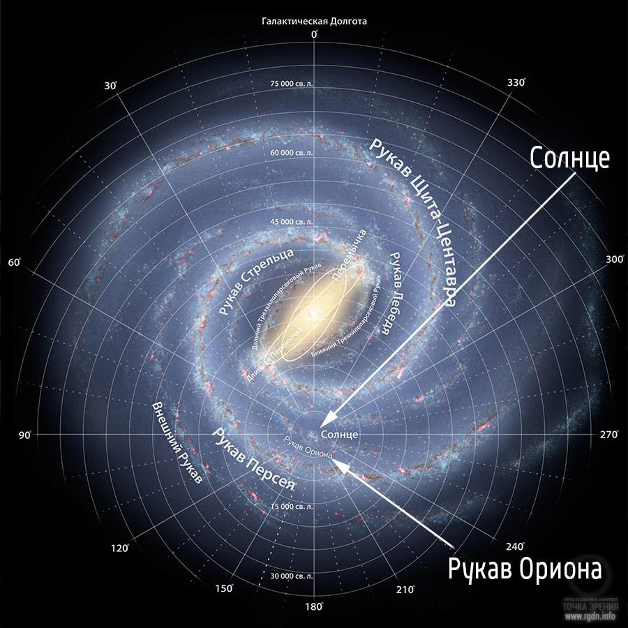 Млечный путь и рукав Ориона