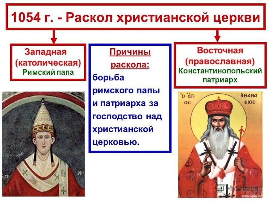 раскол христианства, 1054 год
