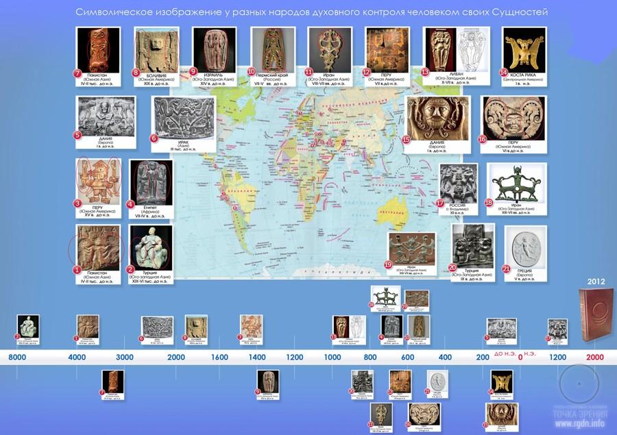 артефакты, сущности человека
