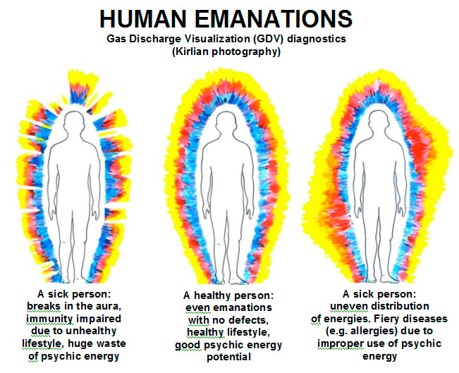 German Physician Peter Mandel Was One Of Those Who Later On Could Work By Kirlians Method Regarded Human Aura As An Energy Flow That Determined A